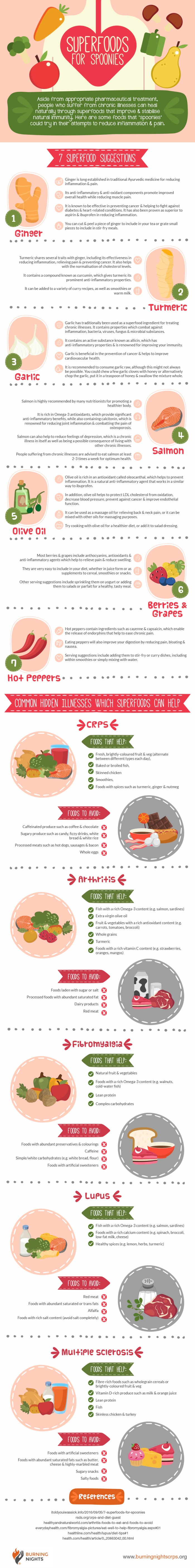 Superfoods-For-Spoonies-Infographic
